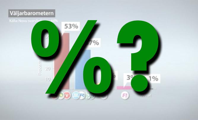 skillnaden mellan procent och procentenhet
